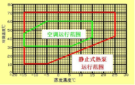 热式热泵的运行范围比较奇怪,它是狭长形的长方形。原因很简单,由于直热式不管进水温度和环境温度怎么变化,始终保证出水温度是恒定的,这就保证了冷凝温度是基本恒定的。直热式的运行范围超出了空调的运行范围,但由于冷凝温度和冷凝压力是恒定的,其工作条件要比静止式和循环式都要好。制冷剂可以用普通的R22或R407C,用R134A可以做更高的水温。 综上所述,由于热泵所要求的压缩机的运行范围都超过空调压缩机的运行范围,所以强烈建议不要采用普通空调压缩机,而要采用专用的热泵压缩机。 热泵专用压缩机 商用场合,2009年谷